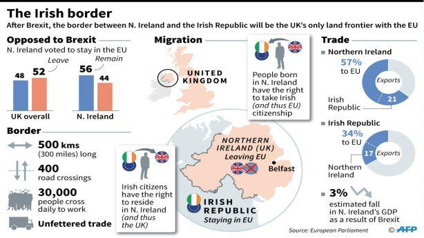 Irish-Border-after-Brext