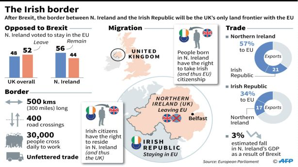 Irish-Border-after-Brext