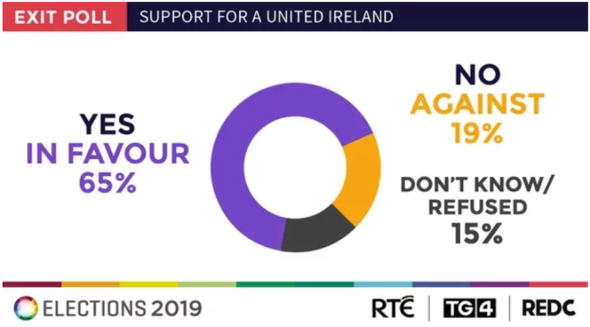rte exit poll united ireland