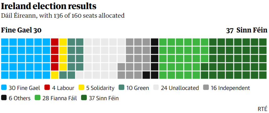 020-02-10 Sinn Féin declares victory in Irish general election